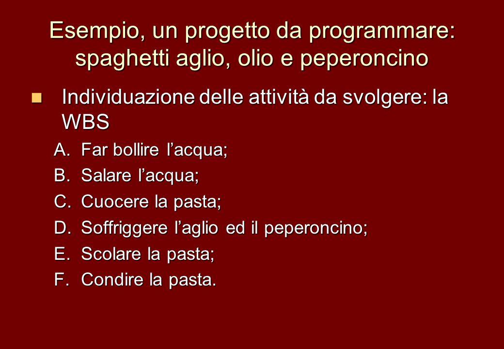 Esempio, un progetto da programmare: spaghetti aglio, olio e peperoncino