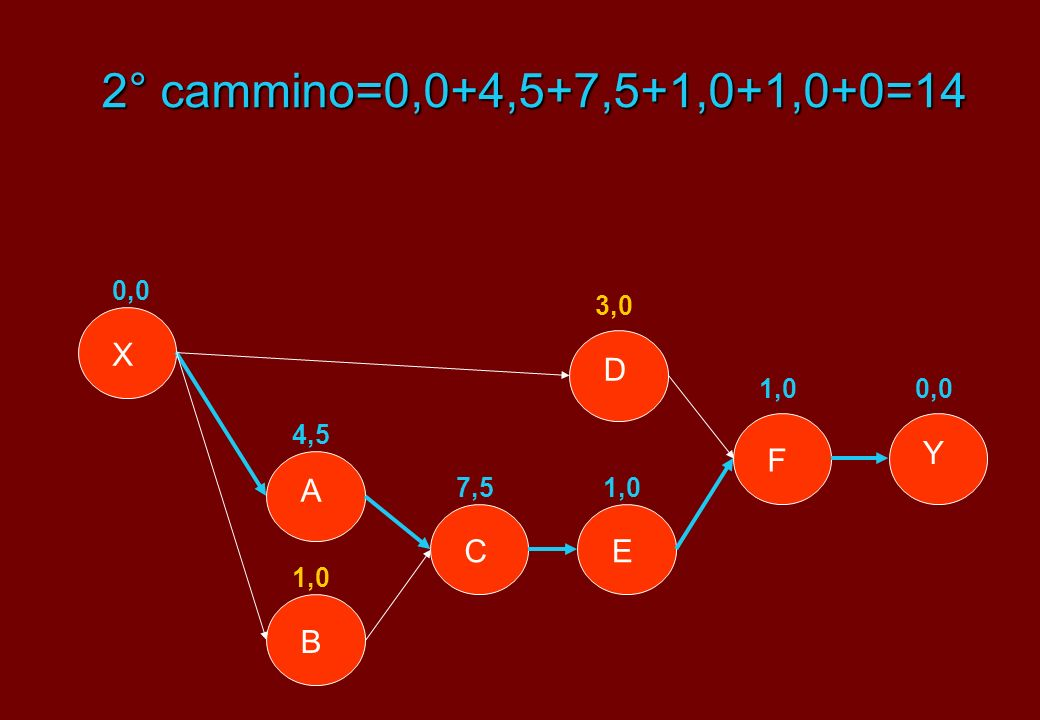 2° cammino=0,0+4,5+7,5+1,0+1,0+0=14 Y X B A E D F C 0,0 3,0 4,5 7,5