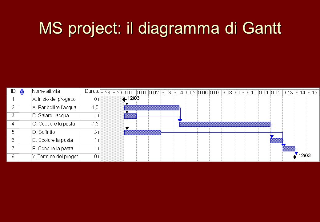 MS project: il diagramma di Gantt
