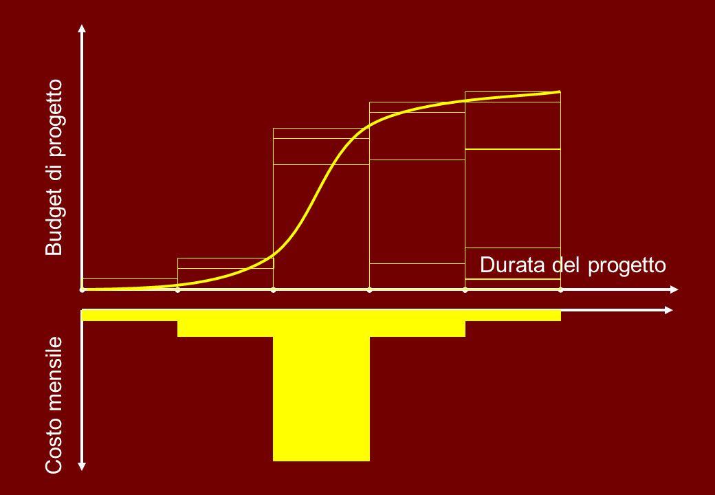 Budget di progetto Durata del progetto Costo mensile