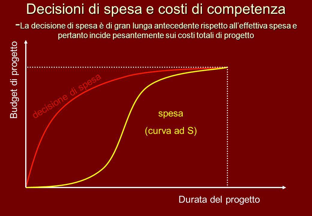 Decisioni di spesa e costi di competenza -La decisione di spesa è di gran lunga antecedente rispetto all'effettiva spesa e pertanto incide pesantemente sui costi totali di progetto