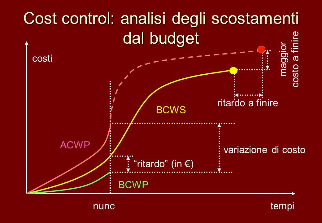 Cost control: analisi degli scostamenti dal budget