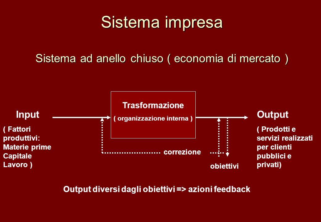 Sistema impresa Sistema ad anello chiuso ( economia di mercato )