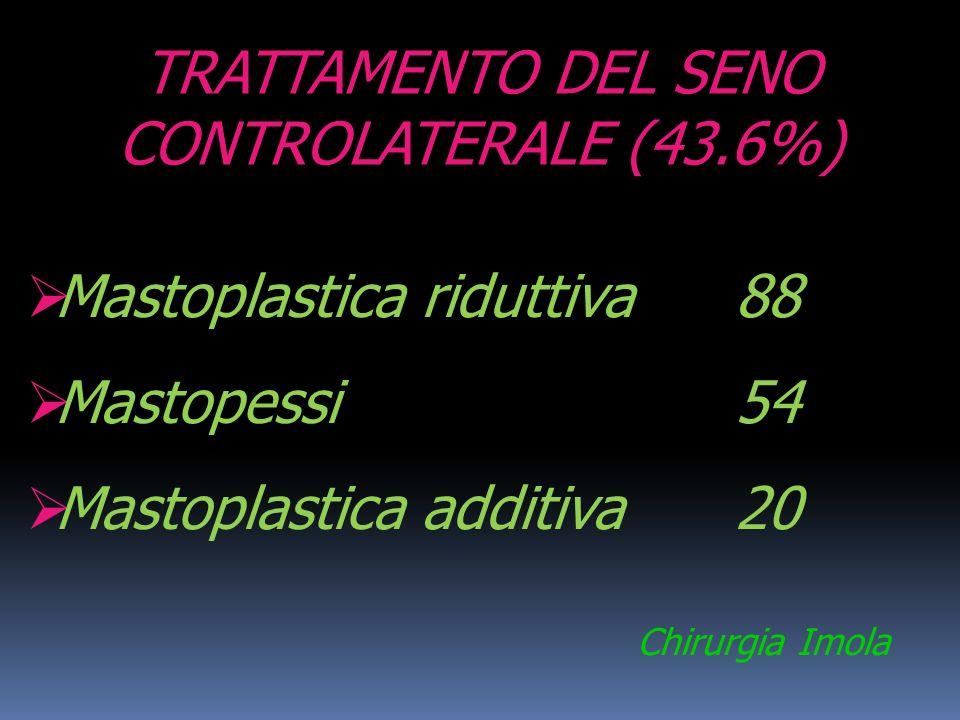 Mastoplastica riduttiva 88 Mastopessi 54 Mastoplastica additiva 20