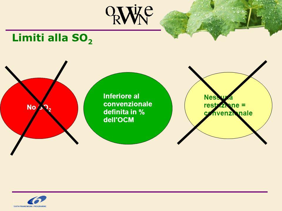 Limiti alla SO2 Inferiore al convenzionale definita in % dell OCM