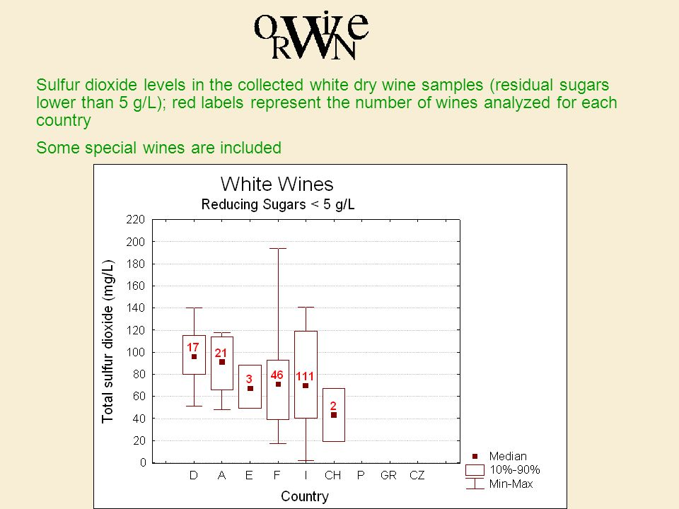 Sulfur dioxide levels in the collected white dry wine samples (residual sugars lower than 5 g/L); red labels represent the number of wines analyzed for each country