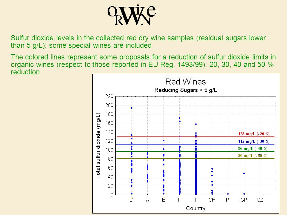 Sulfur dioxide levels in the collected red dry wine samples (residual sugars lower than 5 g/L); some special wines are included