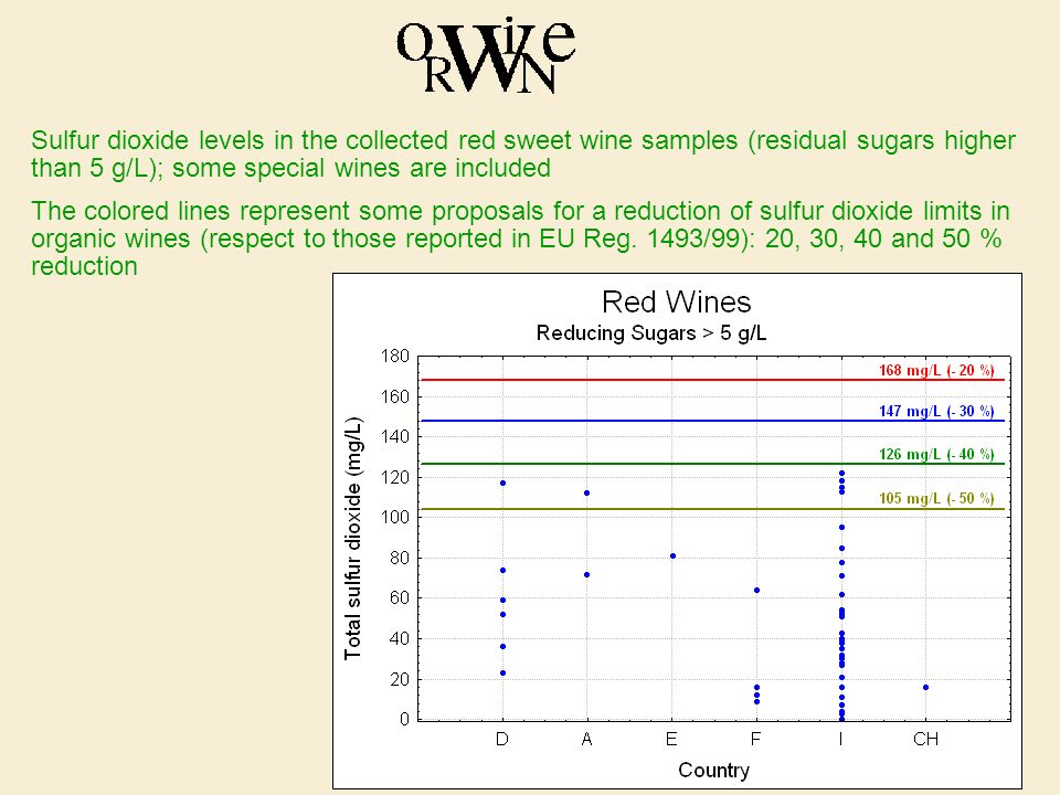 Sulfur dioxide levels in the collected red sweet wine samples (residual sugars higher than 5 g/L); some special wines are included