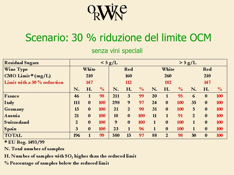 Scenario: 30 % riduzione del limite OCM