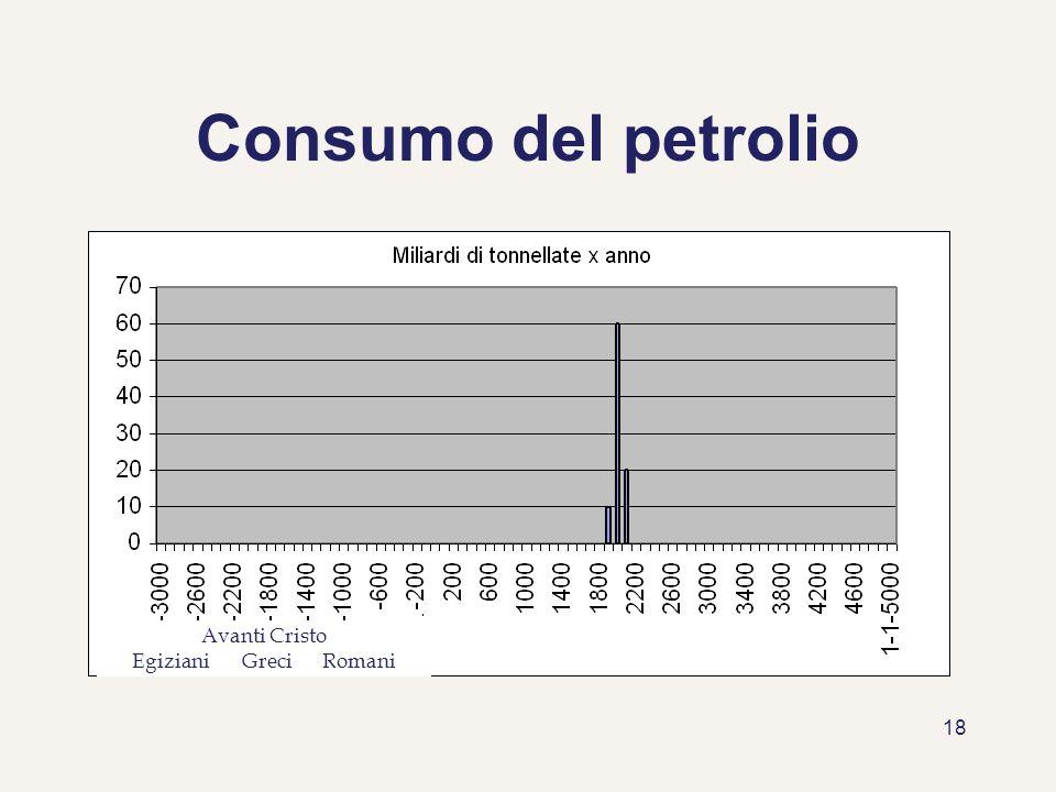 Consumo del petrolio Avanti Cristo Egiziani Greci Romani