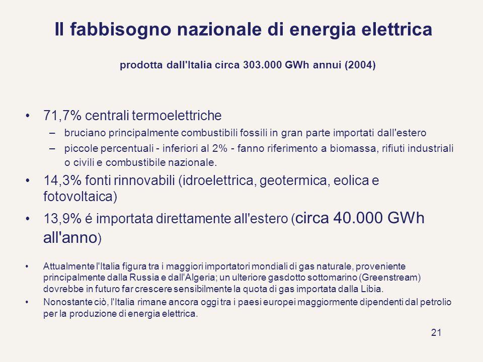 Il fabbisogno nazionale di energia elettrica prodotta dall Italia circa 303.000 GWh annui (2004)