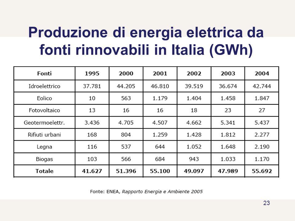 Produzione di energia elettrica da fonti rinnovabili in Italia (GWh)