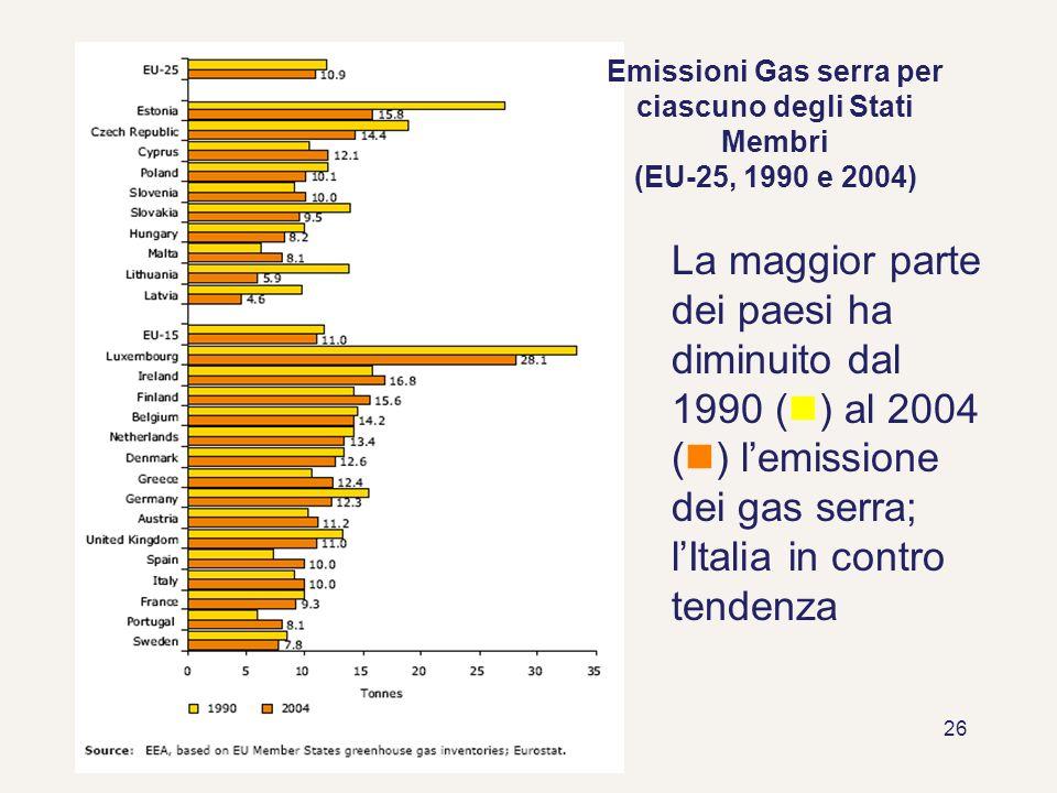 Emissioni Gas serra per ciascuno degli Stati Membri (EU-25, 1990 e 2004)