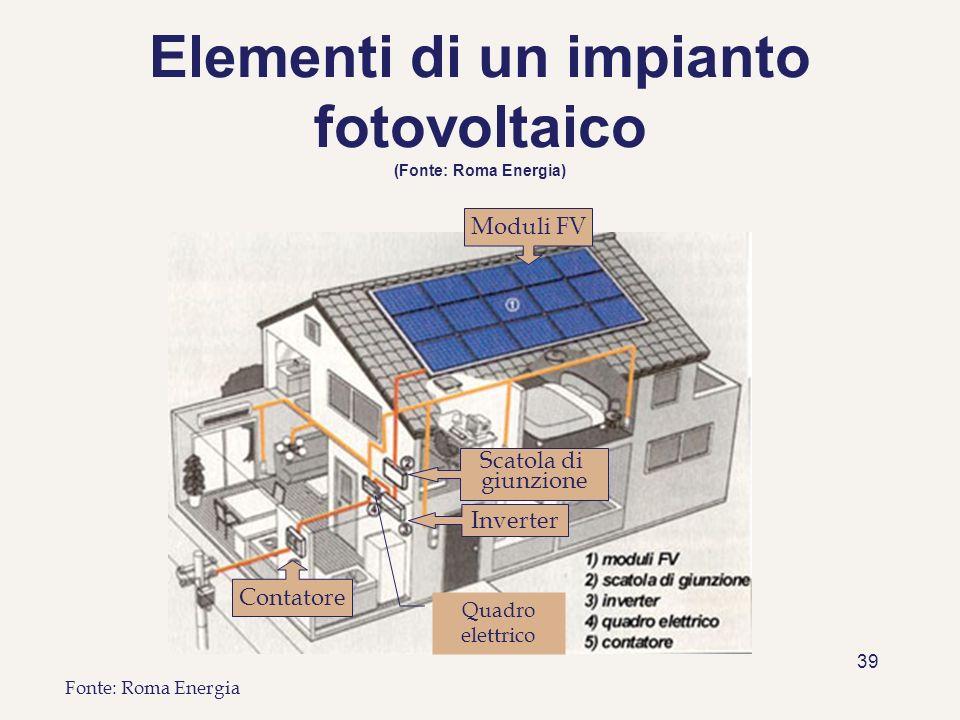 Elementi di un impianto fotovoltaico (Fonte: Roma Energia)