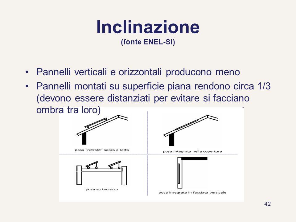 Inclinazione (fonte ENEL-SI)