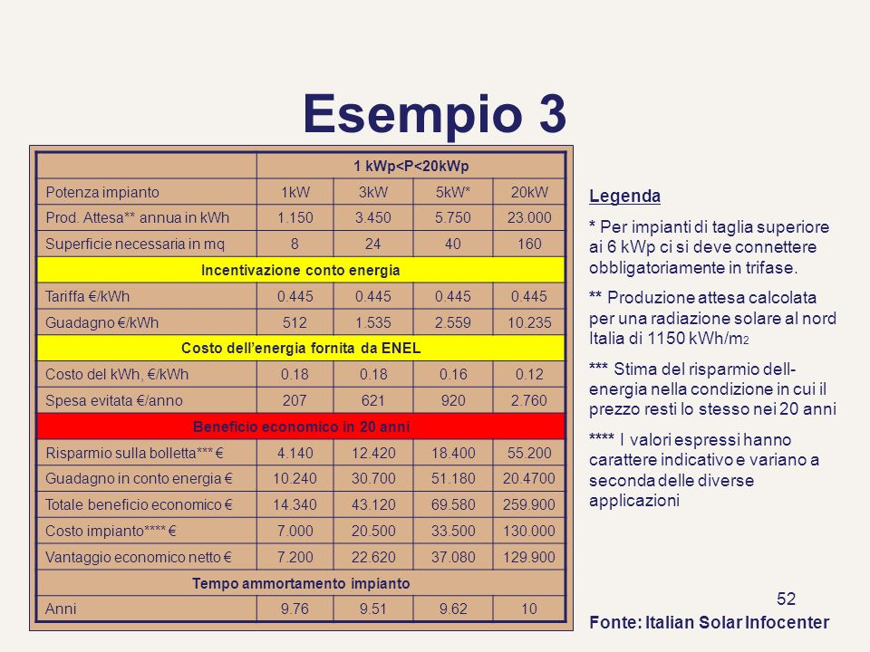 Esempio 3 1 kWp<P<20kWp. Potenza impianto. 1kW. 3kW. 5kW* 20kW. Prod. Attesa** annua in kWh. 1.150.