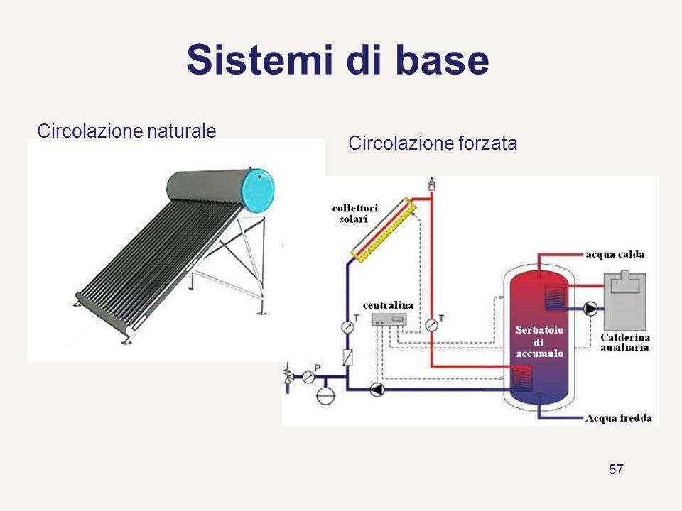 Sistemi di base Circolazione naturale Circolazione forzata
