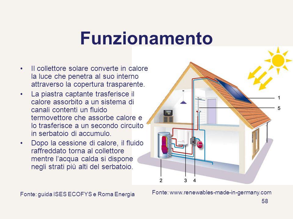 Funzionamento Il collettore solare converte in calore la luce che penetra al suo interno attraverso la copertura trasparente.