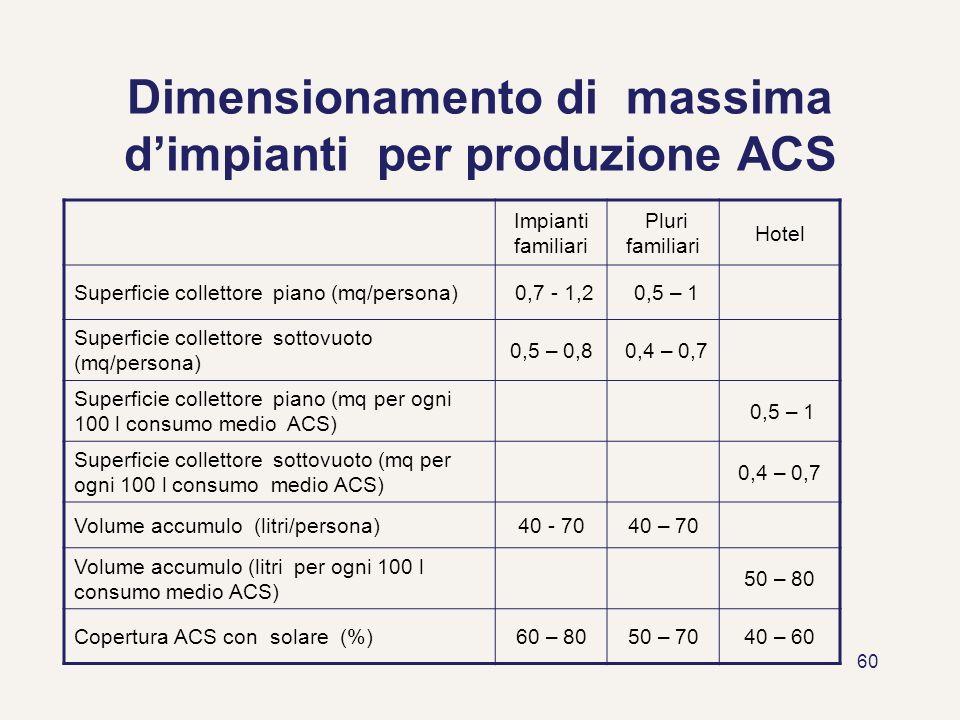 Dimensionamento di massima d'impianti per produzione ACS