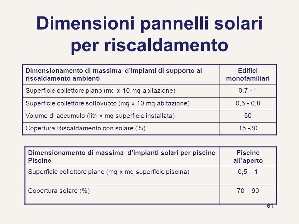 Dimensioni pannelli solari per riscaldamento