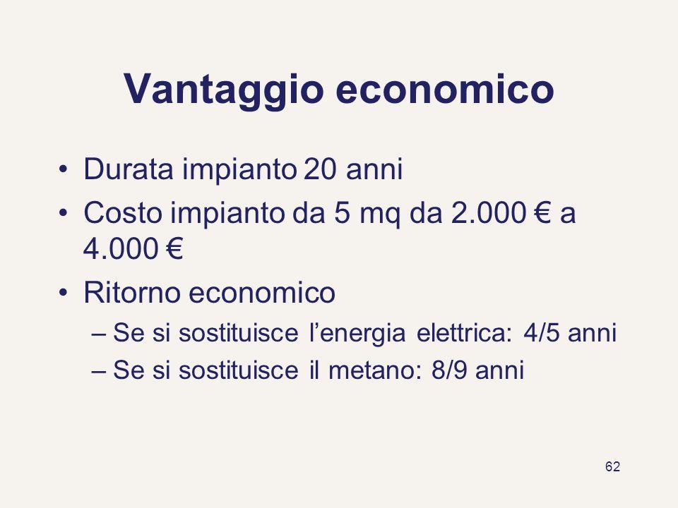 Vantaggio economico Durata impianto 20 anni