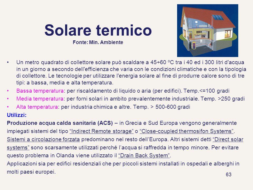 Solare termico Fonte: Min. Ambiente