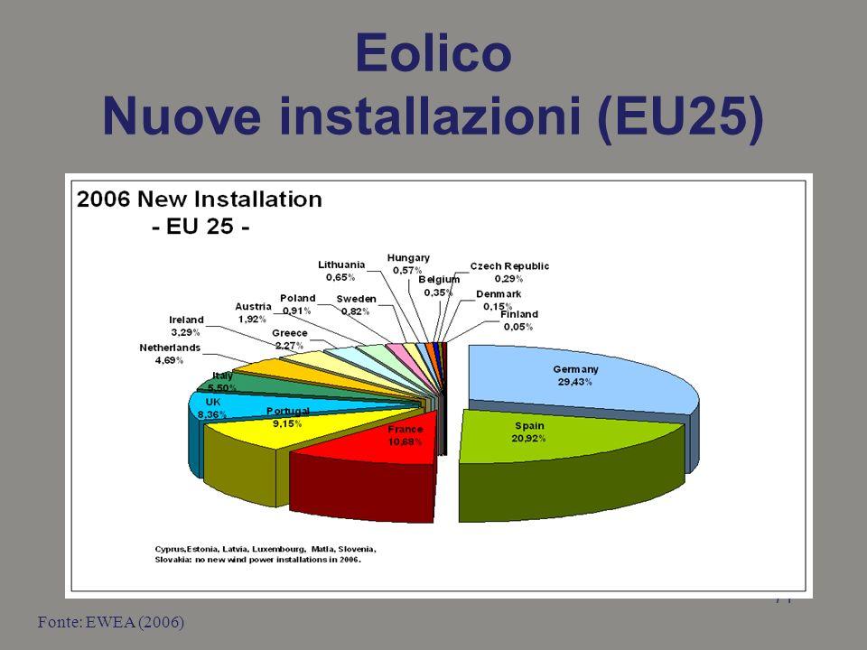 Eolico Nuove installazioni (EU25)