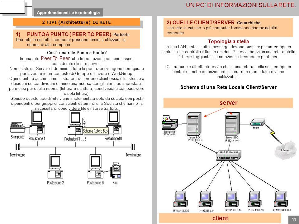 2 TIPI (Architetture) DI RETE