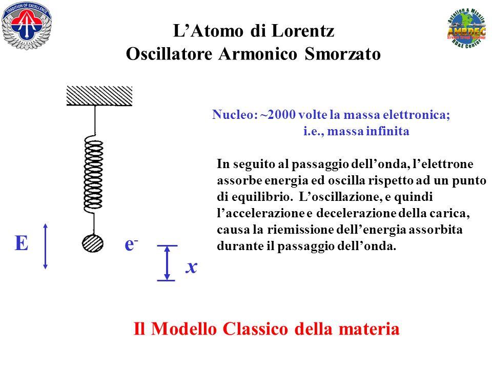 E e- x L'Atomo di Lorentz Oscillatore Armonico Smorzato
