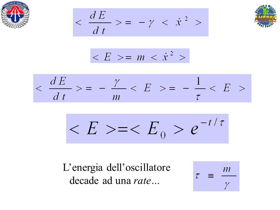 L'energia dell'oscillatore