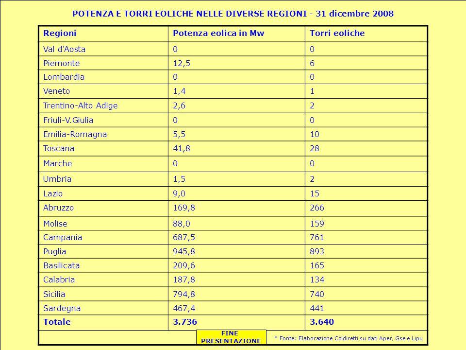 POTENZA E TORRI EOLICHE NELLE DIVERSE REGIONI - 31 dicembre 2008