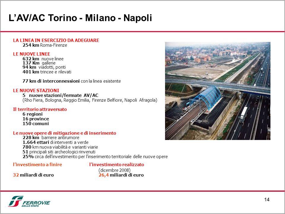 L'AV/AC Torino - Milano - Napoli