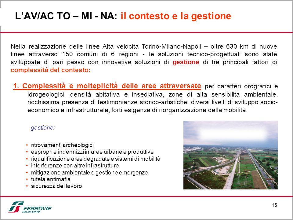 L'AV/AC TO – MI - NA: il contesto e la gestione