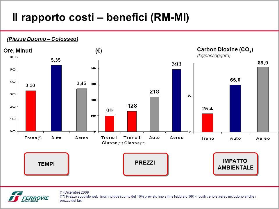 Il rapporto costi – benefici (RM-MI)