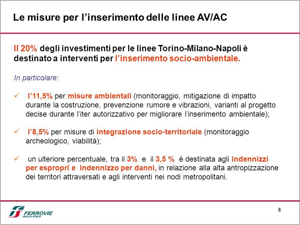 Le misure per l'inserimento delle linee AV/AC