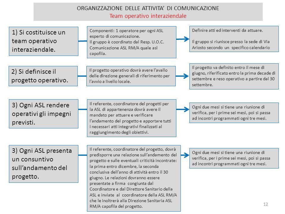 1) Si costituisce un team operativo interaziendale.