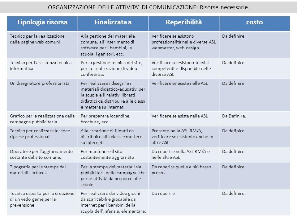 ORGANIZZAZIONE DELLE ATTIVITA' DI COMUNICAZIONE: Risorse necessarie.