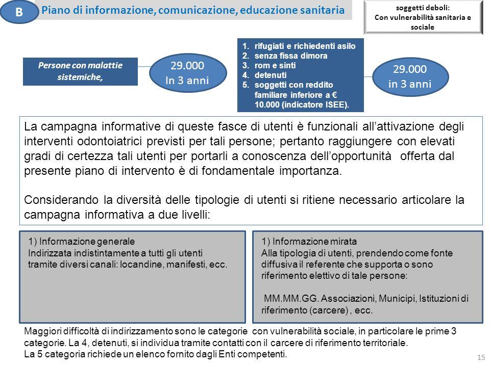 B Piano di informazione, comunicazione, educazione sanitaria 29.000