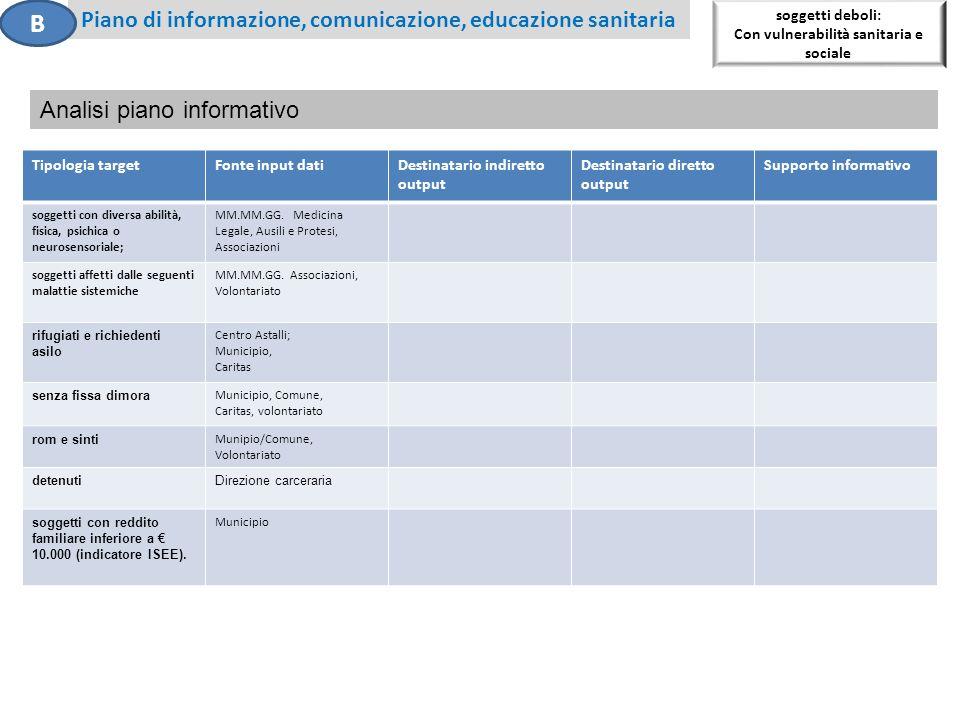 B Piano di informazione, comunicazione, educazione sanitaria