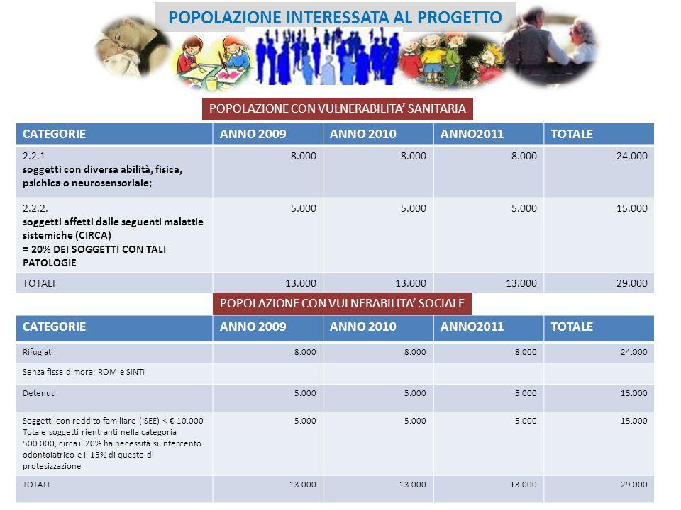POPOLAZIONE INTERESSATA AL PROGETTO