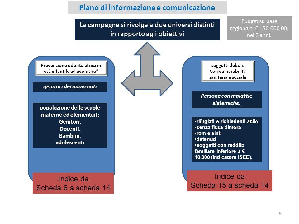 Piano di informazione e comunicazione