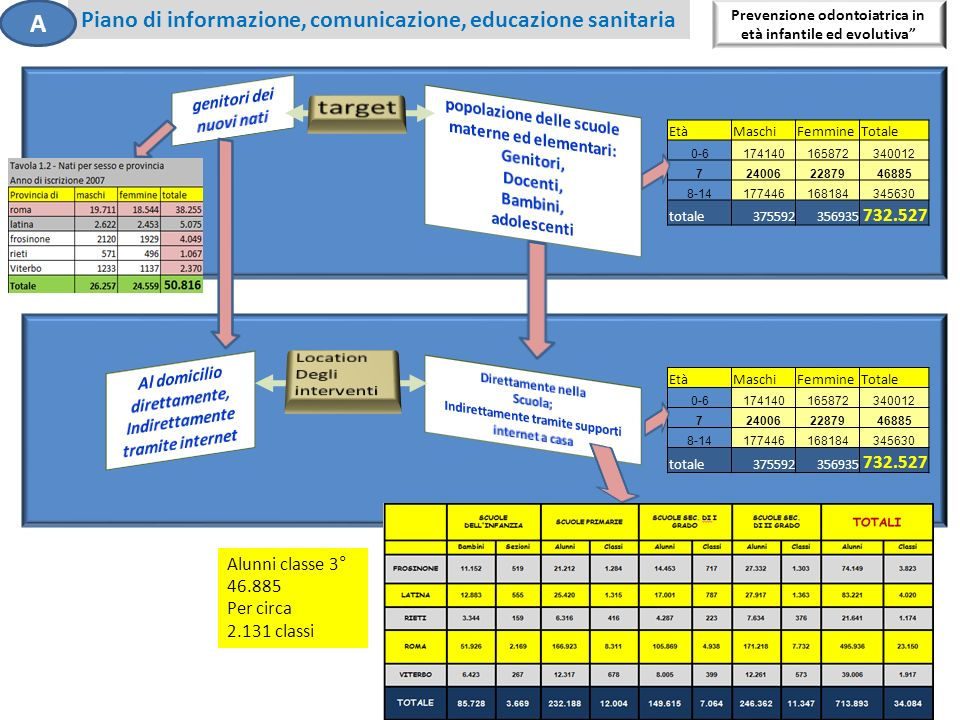 target A Piano di informazione, comunicazione, educazione sanitaria