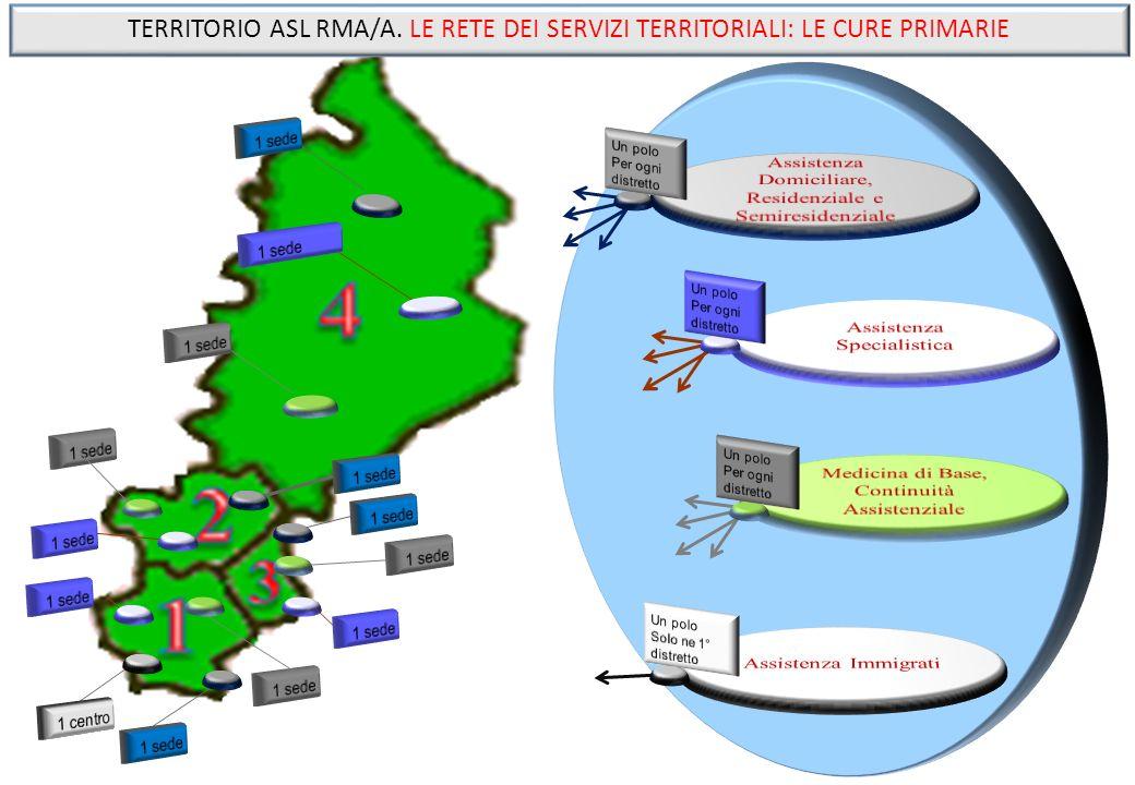 TERRITORIO ASL RMA/A. LE RETE DEI SERVIZI TERRITORIALI: LE CURE PRIMARIE