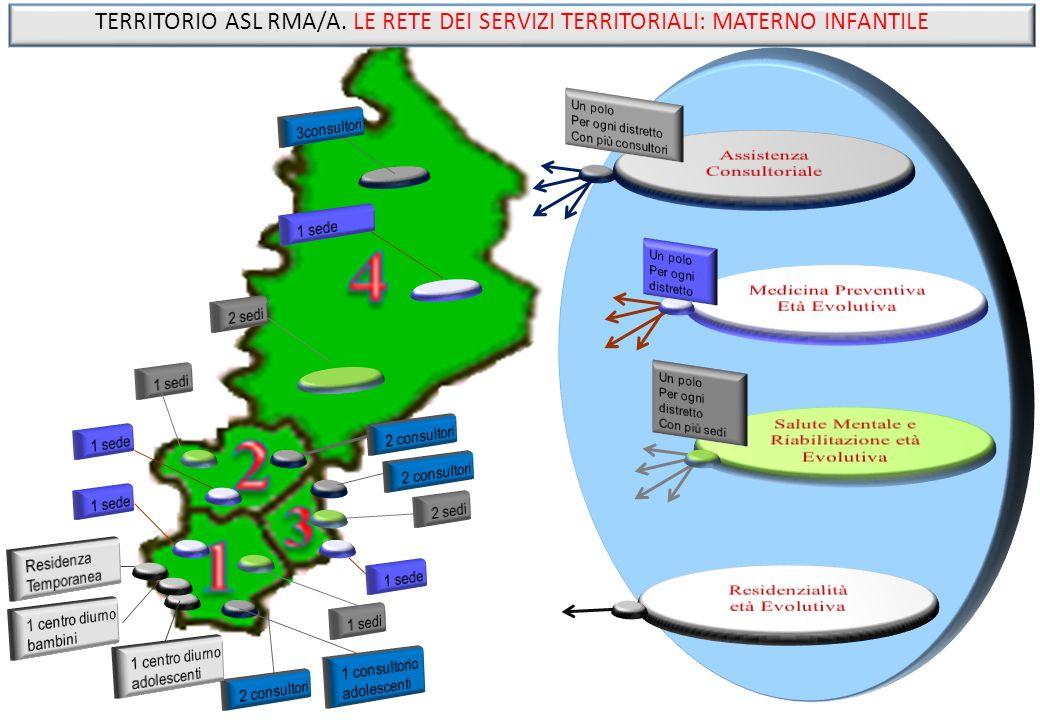 TERRITORIO ASL RMA/A. LE RETE DEI SERVIZI TERRITORIALI: MATERNO INFANTILE
