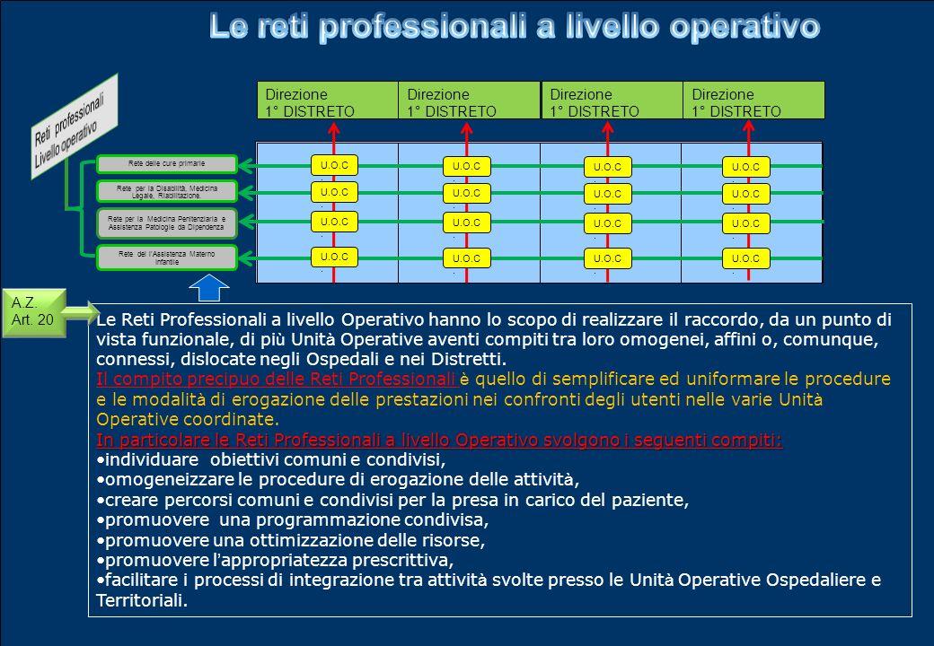 Le reti professionali a livello operativo