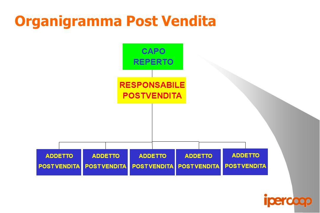 Organigramma Post Vendita