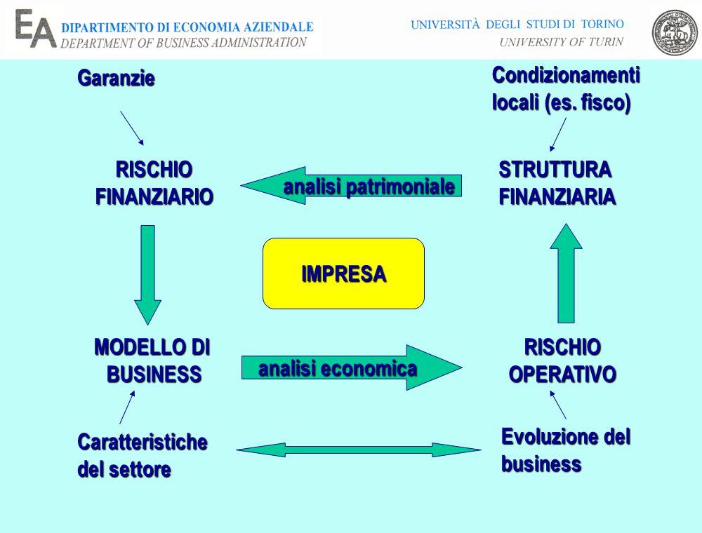 Garanzie Condizionamenti locali (es. fisco) RISCHIO. FINANZIARIO. STRUTTURA. FINANZIARIA. analisi patrimoniale.