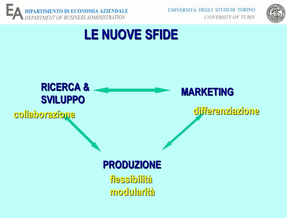 LE NUOVE SFIDE RICERCA & MARKETING SVILUPPO differenziazione