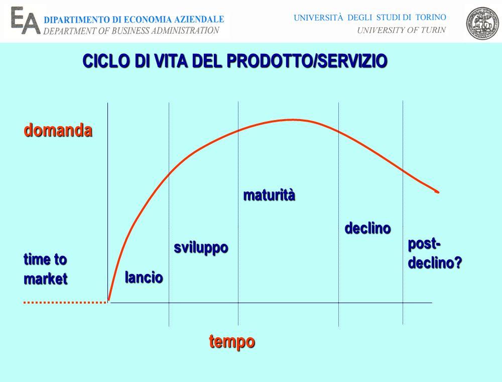 CICLO DI VITA DEL PRODOTTO/SERVIZIO