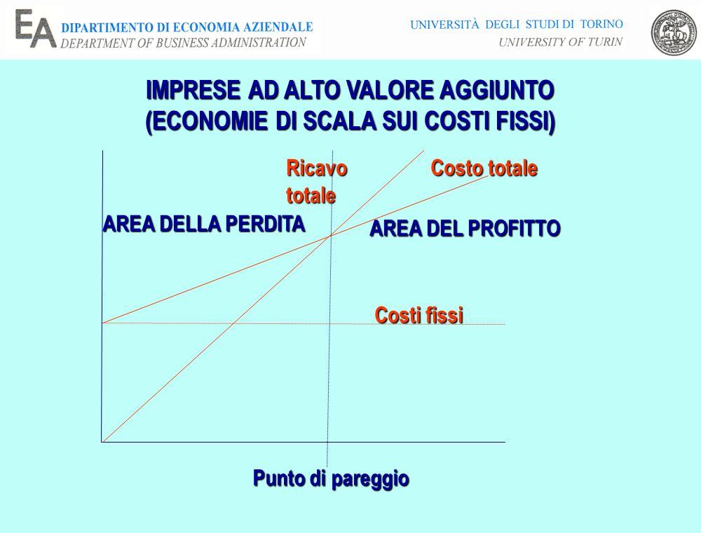 IMPRESE AD ALTO VALORE AGGIUNTO (ECONOMIE DI SCALA SUI COSTI FISSI)